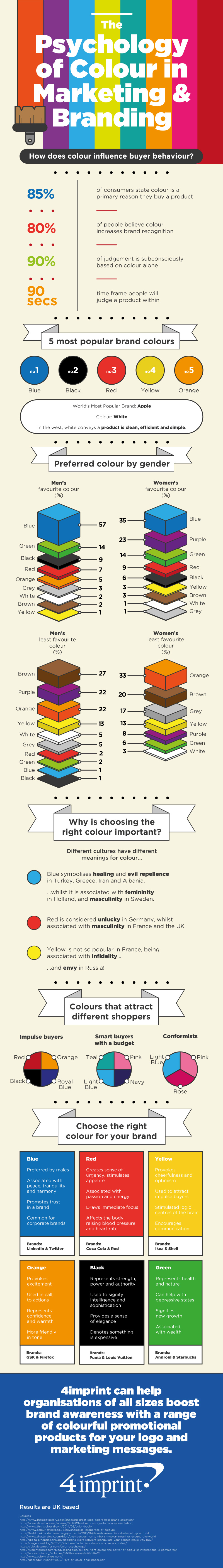 4imprint psychology of colour