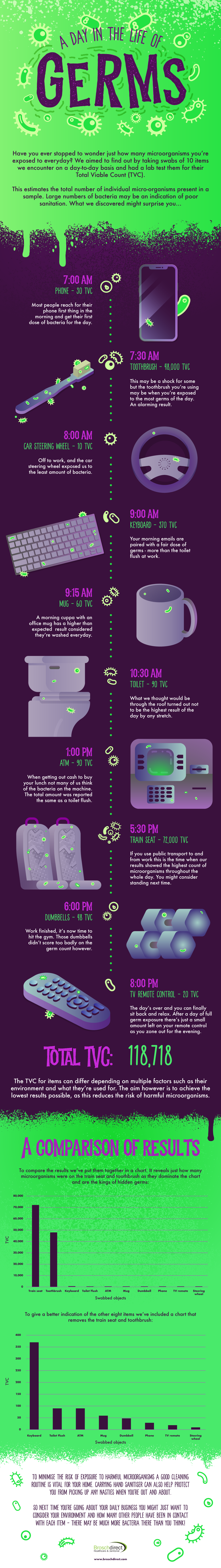 A-day-in-the-life-of-germs infographic